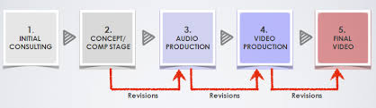 Video Production Process Flow Chart 4 Video Production Process Video Production Process Flow