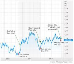 Gold Price Chart December 2016 The Next Great Bull Market In Gold Has Begun Goldbroker Com