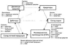 Управление оборотного капитала Предприятия курсовая