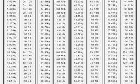Conversion Chart Stones To Kg Exact Conversion Chart Kilos To Pounds And Stone Kilos And