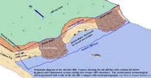 similiar sea erosion diagram keywords radio wiring diagram furthermore winegard rv antenna parts diagram