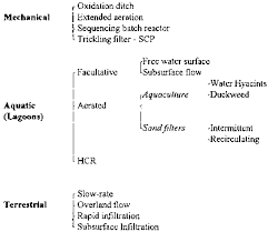3 1 Wastewater Treatment Technologies
