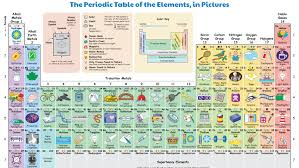 This Illustrated Periodic Table Shows How We Regularly Interact ...