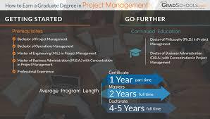 project management graduate degree