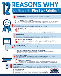12 reasons why you should hire five star painting