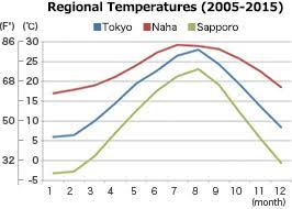 Japan Climate Chart Temperatures Nature Explore Japan Kids Web Japan Web