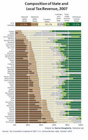 Sales Tax By State 2019 Chart Sales Taxes In The United States Wikipedia
