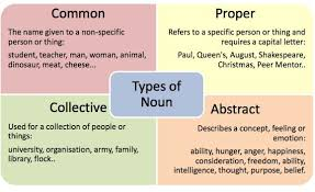 1 St Grading Types Of Noun Lessons Tes Teach