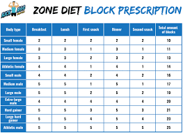 Crossfit Nutrition Dos Donts Eating Plans
