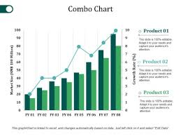 Combo Chart Ppt Powerpoint Presentation Inspiration Slide