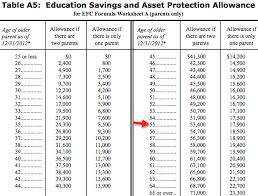 Fafsa Household Income Chart 4 Stubborn Financial Aid Myths