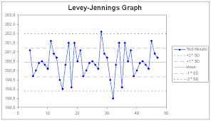 Levy Jenning Chart Archivo Levy Jennings Samplechart Png Wikipedia La
