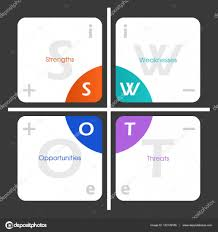 Swot Analysis Table Template Swot Analysis Table Template With Internal External Signs And
