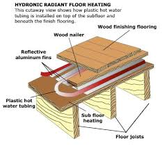 radiant floor heating and area rugs
