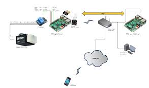 it uses the mqtt sub pub messaging protocol for the two to communicate over a mixed wired wireless ip network