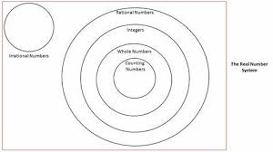 Real Numbers Venn Diagram Worksheet Rational Numbers Venn Diagram Worksheet