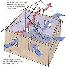 fans in the attic do they help or do they hurt here s the rule of thumb you need one square foot of net vent area for every 750 cfm of fan capacity the vent area can be made up of a combination