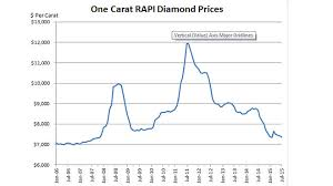 Diamonds May Be The Next Big Thing In The Futures Market