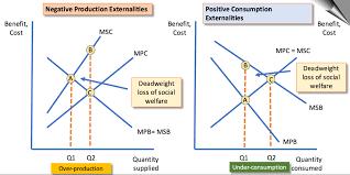 Negative Externality Graph Externalities The 4 Key Diagrams Economics Tutor2u