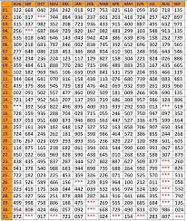 19 Memorable Kerala Lottery 3 Number Chart 2019