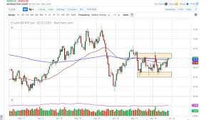 Crude Oil Weekly Price Forecast Crude Oil Markets Pressing