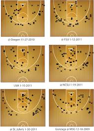 Shot Size Chart For Game Shooting From Downtown In Msg A Case Study
