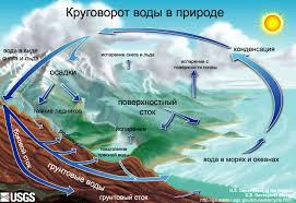 Круговорот воды в природе Википедия