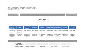 free downloadable organizational chart template administrative flow chart sample beautiful free organizational chart