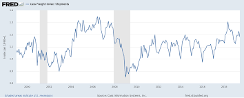 Cass Freight Index Is Signalling A Slowdown In The U S