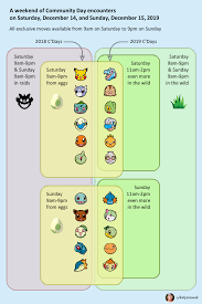 Pokemon Go Egg Chart December 2018 December Community Day 2019 A More Clear And Simple