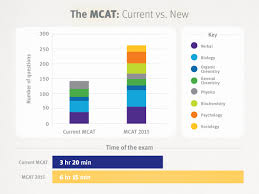 What To Expect From The Mcat 2017 Goconqr