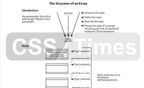 Components Of An Essay By Mureed Hussain Jasra Csp