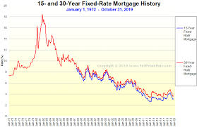 30 Year Fixed Chart Mortgage Rates Chart Graph