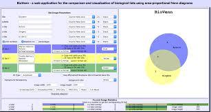 Online Venn Diagram Maker Free Best Bioinformatics Software For Venn Diagram Omicx