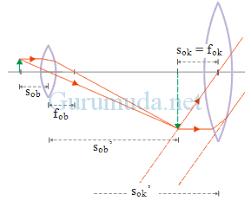 Kelas viii / pembahasan soal. Pembahasan Soal Alat Optik Un Fisika Sma