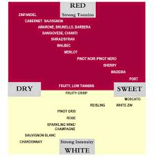Cheat Sheet White Wine Sweetness Chart Guide