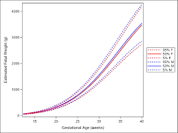 Antenatal Growth Chart Centile Lines Female And Male Growth Of Estimated Fetal Weight During