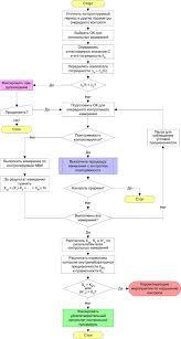 Программная реализация внутрилабораторного контроля ВЛК в  Периодический контроль с использованием образцов для контроля