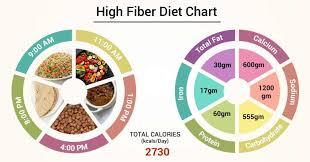 Fiber Diet Chart Diet Chart For High Fiber Patient High Fiber Diet Chart