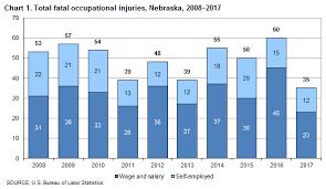 Nebraska One Chart Fatal Work Injuries In Nebraska 2017 Midwest Information