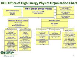 High Energy Physics Program Status Ppt Download