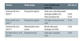 Contact Lens Dk Chart Review New Findings With Etafilcon A Daily Disposable
