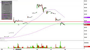 Nintendo Co Ltd Adr Ntdoy Stock Chart Technical Analysis For 07 25 16 Youtube