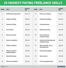 careers in writing that pay well highest paying jobs you can do  highest paying jobs you can do from home business insider highest paying lance skills 1