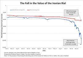 Irans Rial Is In A Death Spiral Again