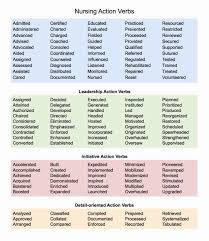 Action Verbs For Resume Impressive Action Words For Resumes Verbs Resume Communication Business Lists