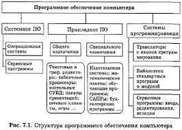 История программного обеспечения и ИКТ Гипермаркет знаний Структура программного обеспечения компьютера