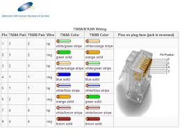 tia 568 c wiring wiring diagram essig infrastructure and components cable the cable and components used tia eia 568b crossover tia 568 c wiring