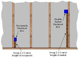 house wiring outlet height ireleast info positioning switches receptacles on a wall wiring house