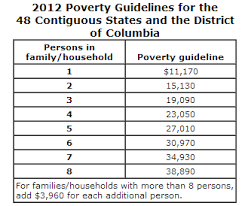 2012 Poverty Guidelines Thresholds And Income Limits
